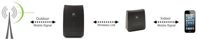 Solution sans fil pour augmenter le signal cellulaire dans for Amplificateur de signal cellulaire maison