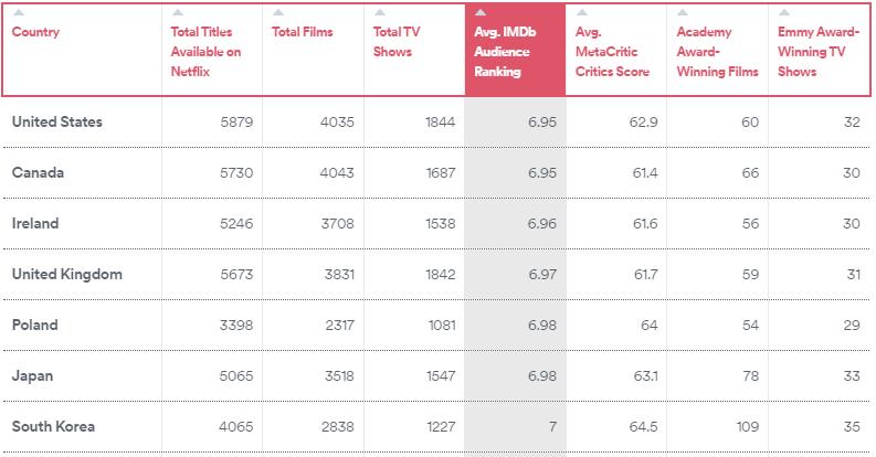 Tableau score contenu Netflix pays films émissions