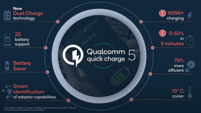 Quick Charge 5 recharge rapide téléphone intelligent