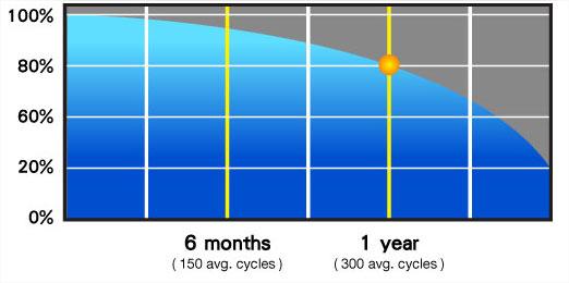 Capacité emmagasinage énergie pile