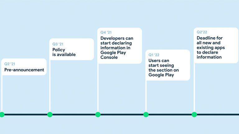 calendrier explicatif transparence google play store